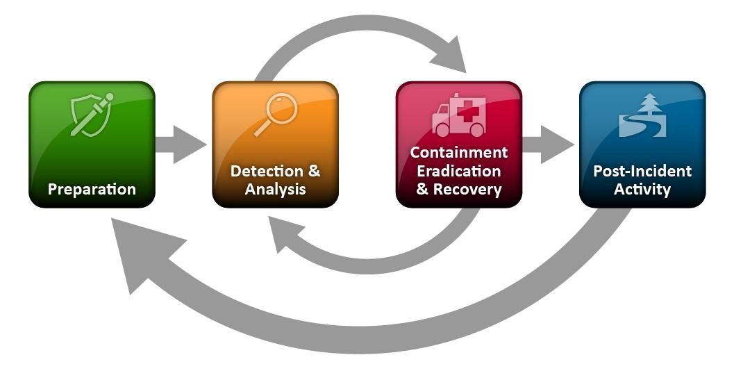 NIST Security Incident Response Lifecycle